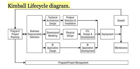 Decizia Kimball gestion de projet décisionnel