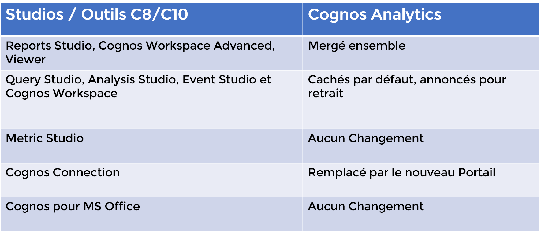 studios equivalent